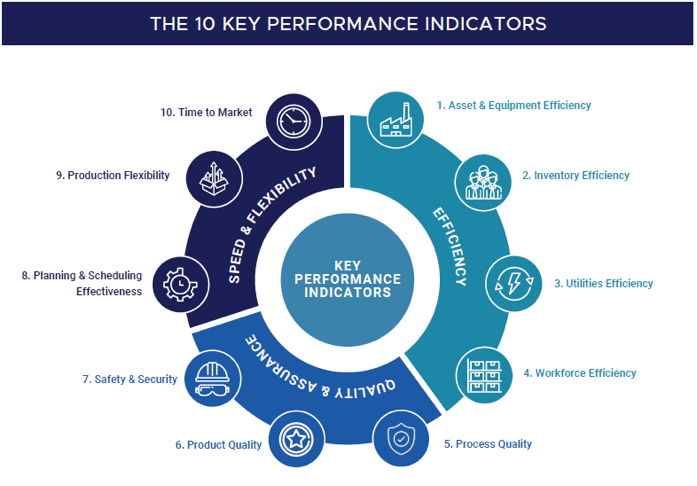 10 Key Performance Indicators